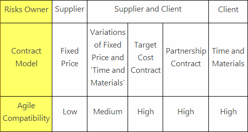 Contracts Compatibility