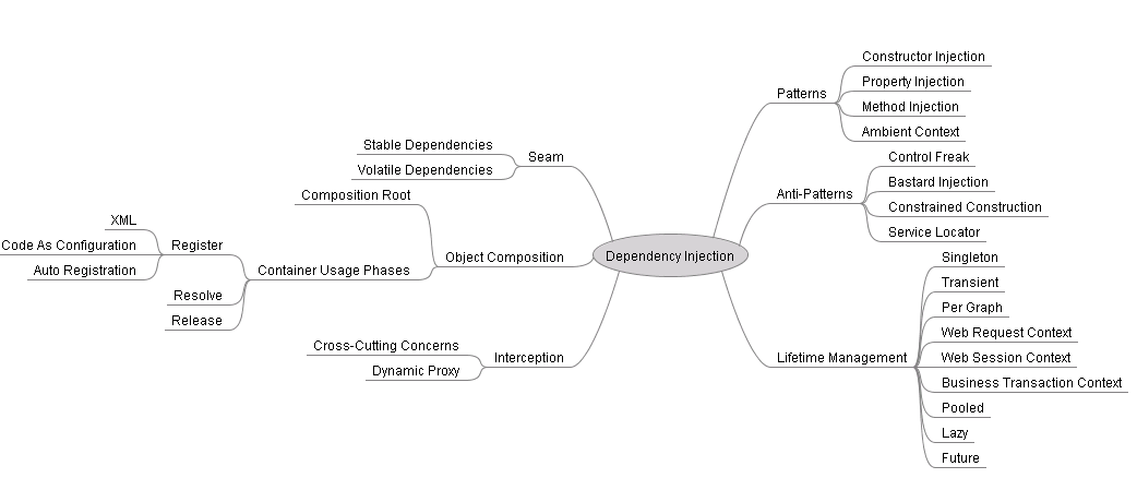 DependencyInjectionMindMap