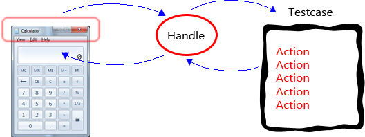 Pic 1. Handle based approach.