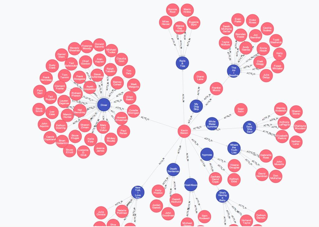 NoSQL (Graph) database'