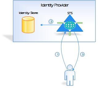 Identity Provider_future processing