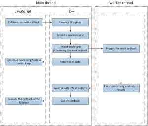 threads in node.ja