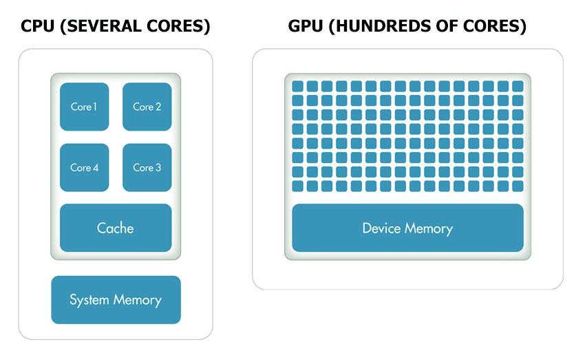Picture 1. Comparison of CPU and GPU architecture.