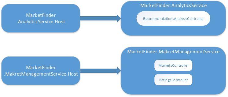 MarketFinder.CommonHost Future Processing