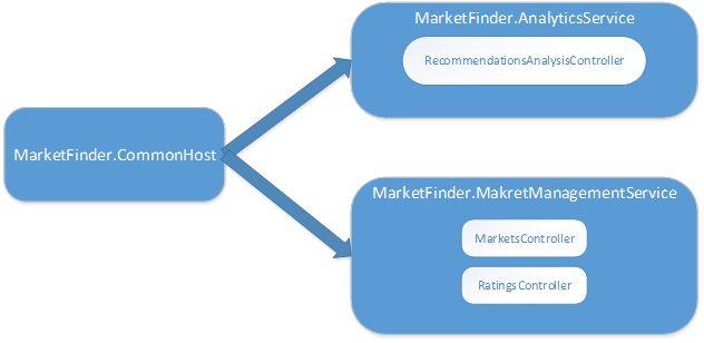 MarketFinder Future Processing