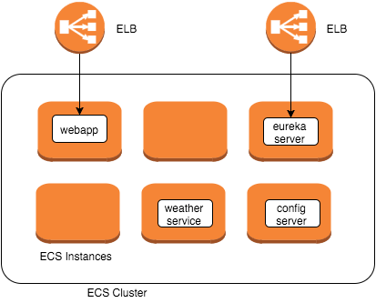 Microservices with minimum overhead using Spring Cloud, Docker and