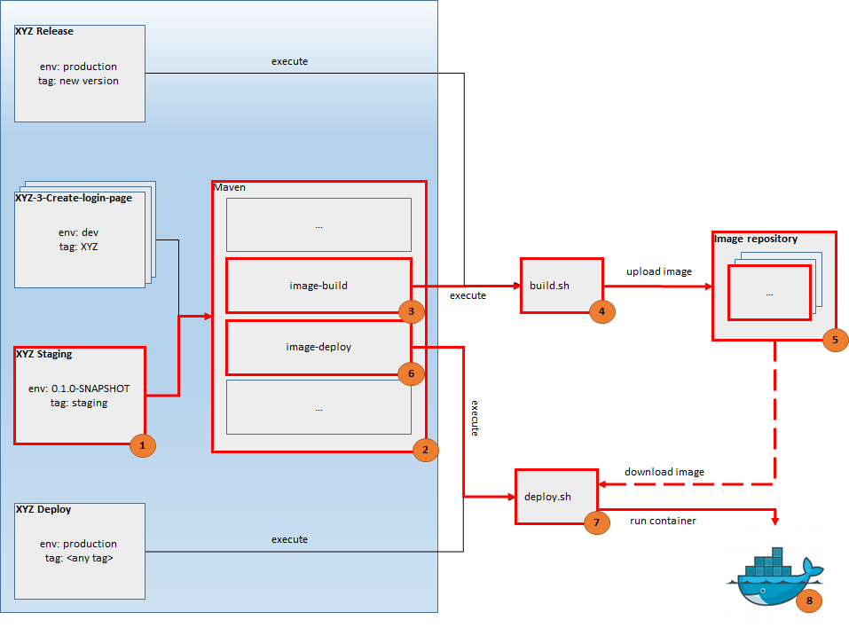 Automation of the process building and deployment multi