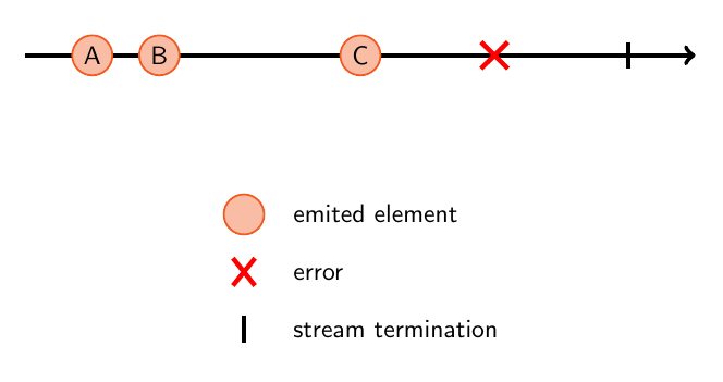 Observable streams - Future Processing