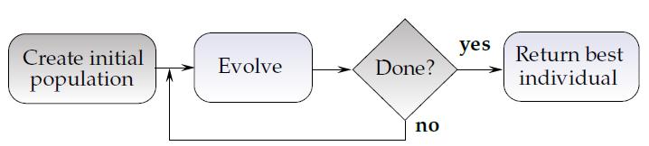Figure 1 - The basic evolution process - Future Processing
