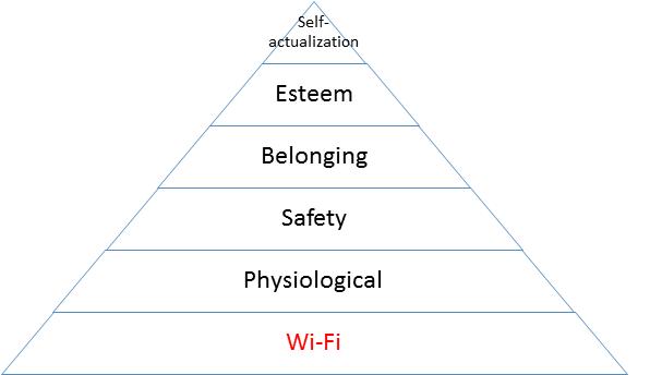 Maslow's hierarchy_modernpyramid