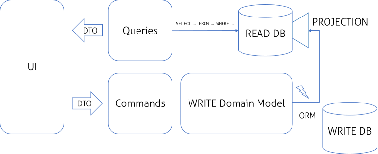 CQRS Simple Architecture Technical Blog Future Processing Delectable Cqrs Pattern
