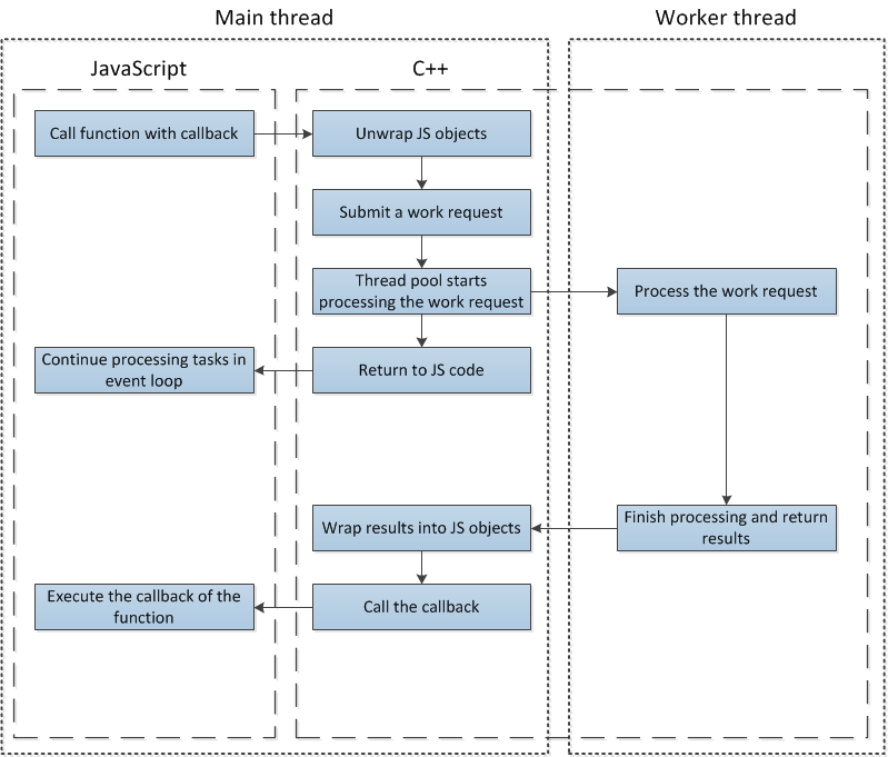 On problems with threads in nodejs technical blog future simplified diagram of execution flow for a function using the thread pool ccuart Images