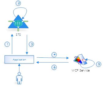 Figure 2. WCF Service with STS