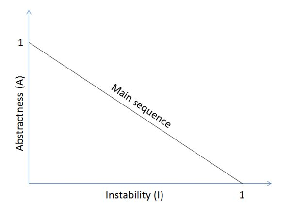 stability thesis