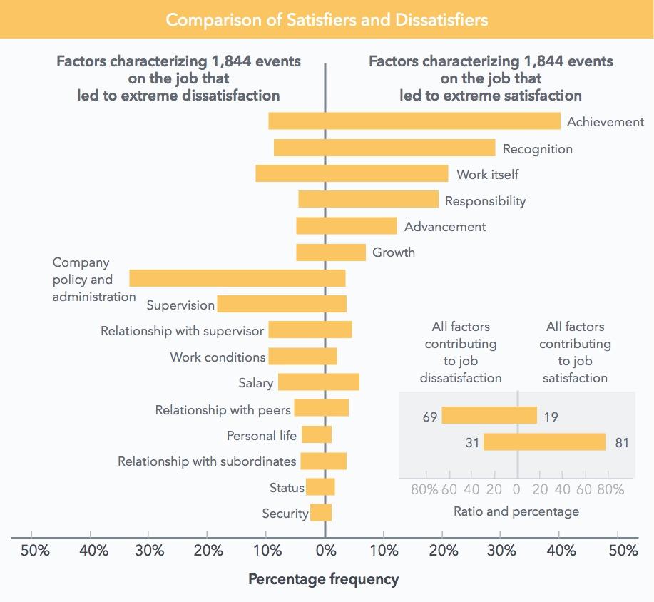 factors influencing job satisfaction
