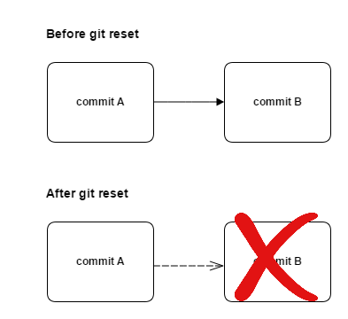 gitReset_future_processing