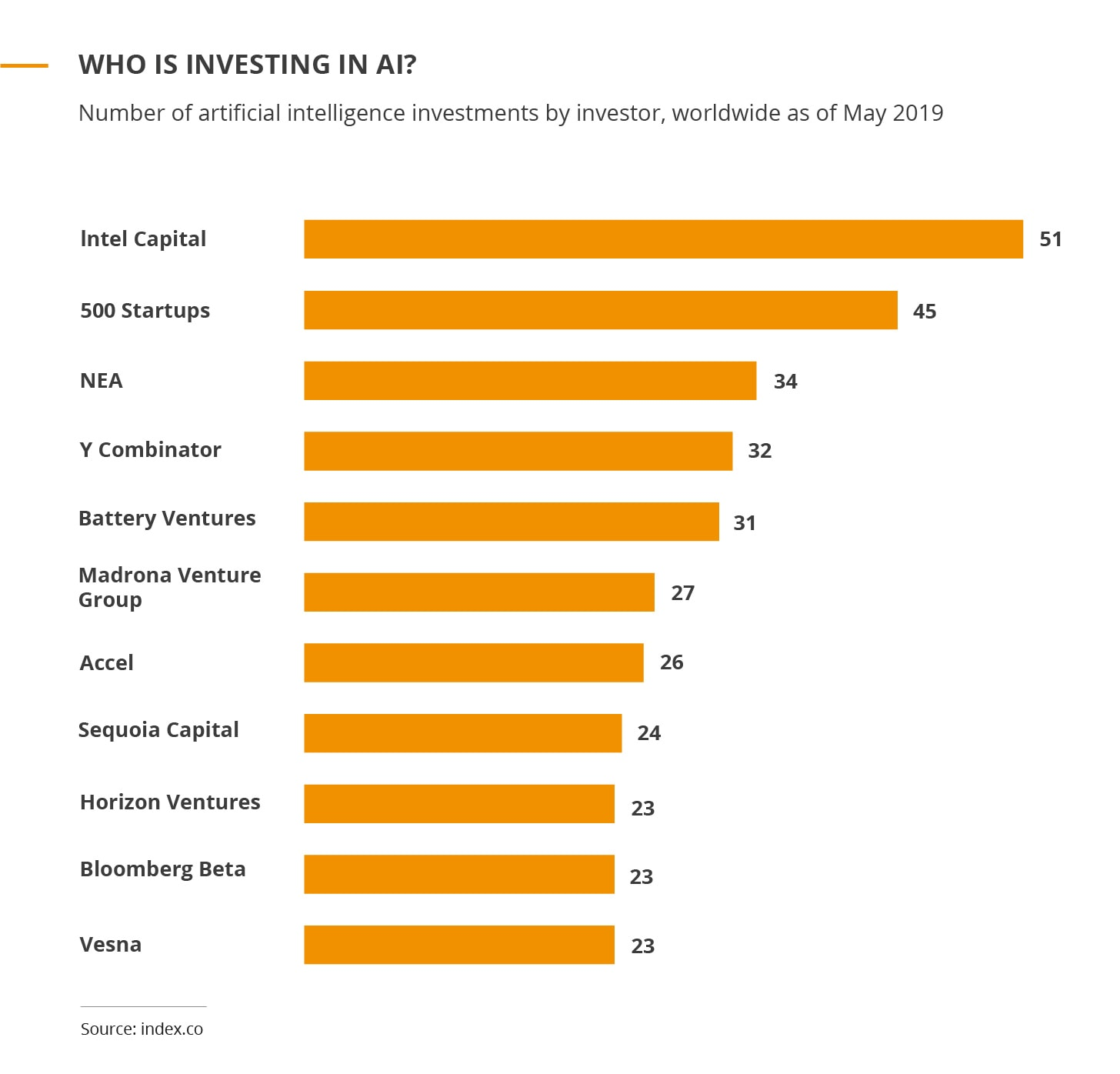 Who is investing in A.I.