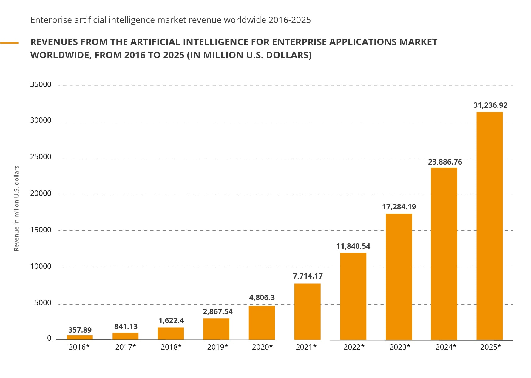 Revenues from the A.I. for enterprise applications market worldwide