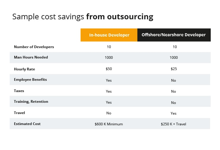 cost savings from outsourcing