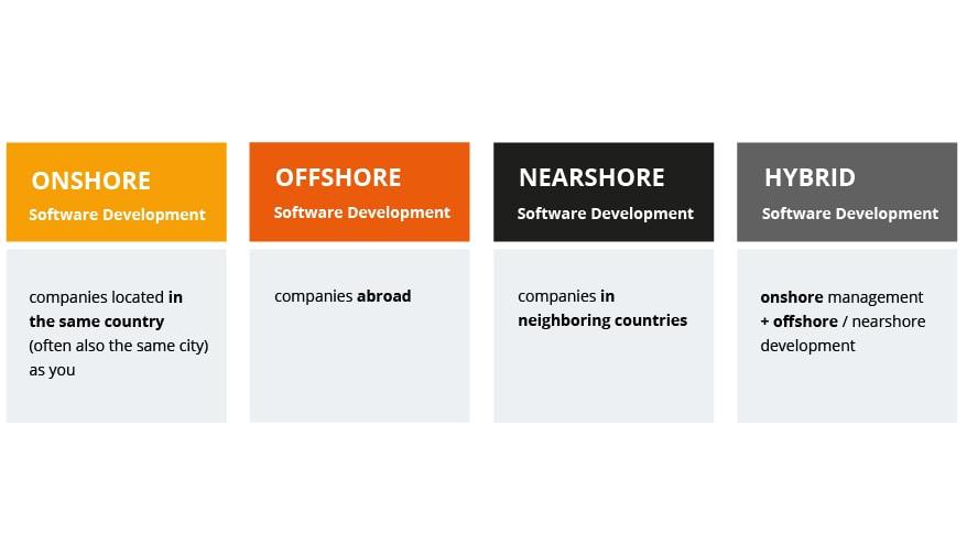 Onshore Offshore Nearshore Hybrid