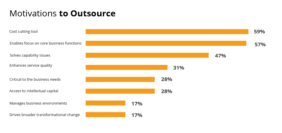 Motivations to Outsource