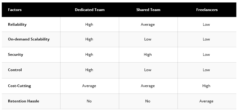Dedicated Team vs Shared Team vs Freelancers