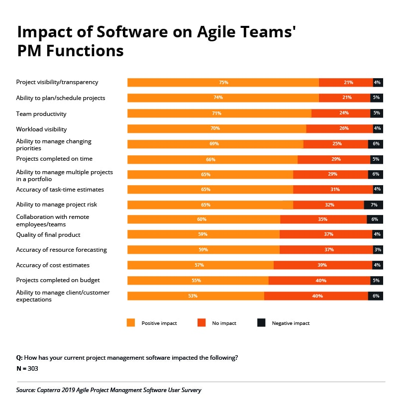 Impact of Software on Agile Teams' PM Functions