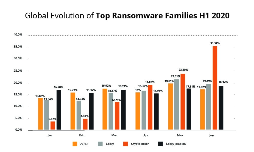 Global Evolution of Top Ransomware Families