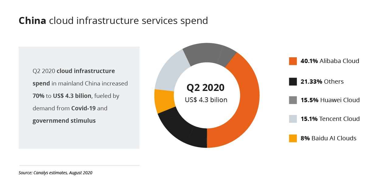 china cloud services spend