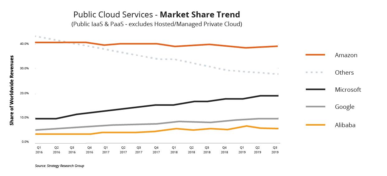 cloud services - market share trend
