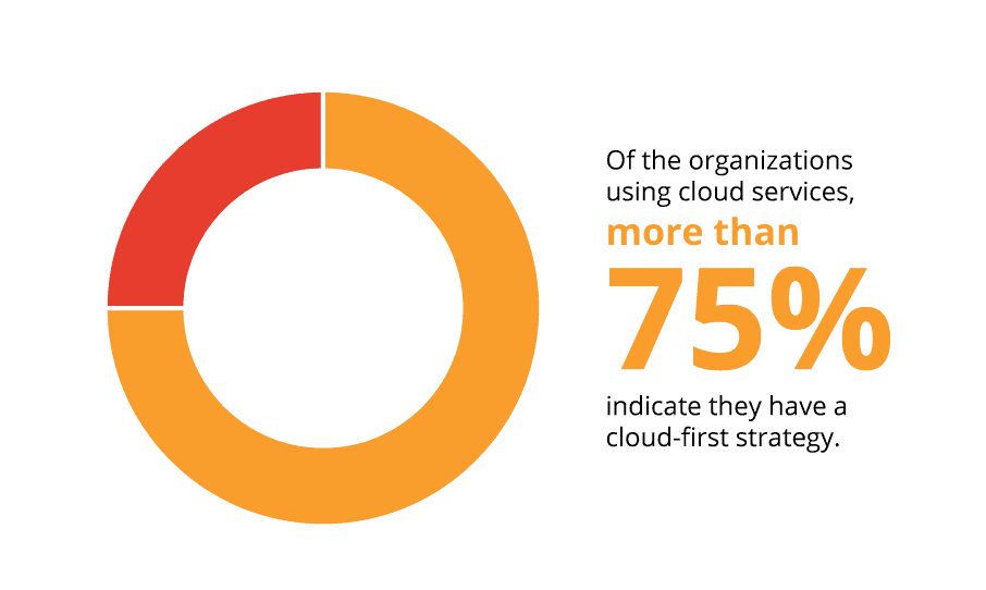 Cloud First strategy