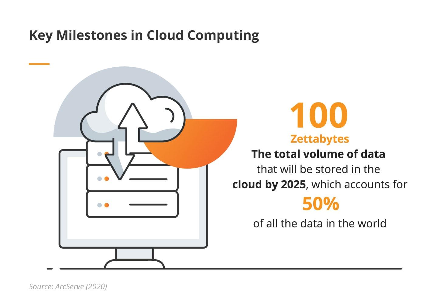 Milestones in cloud computing