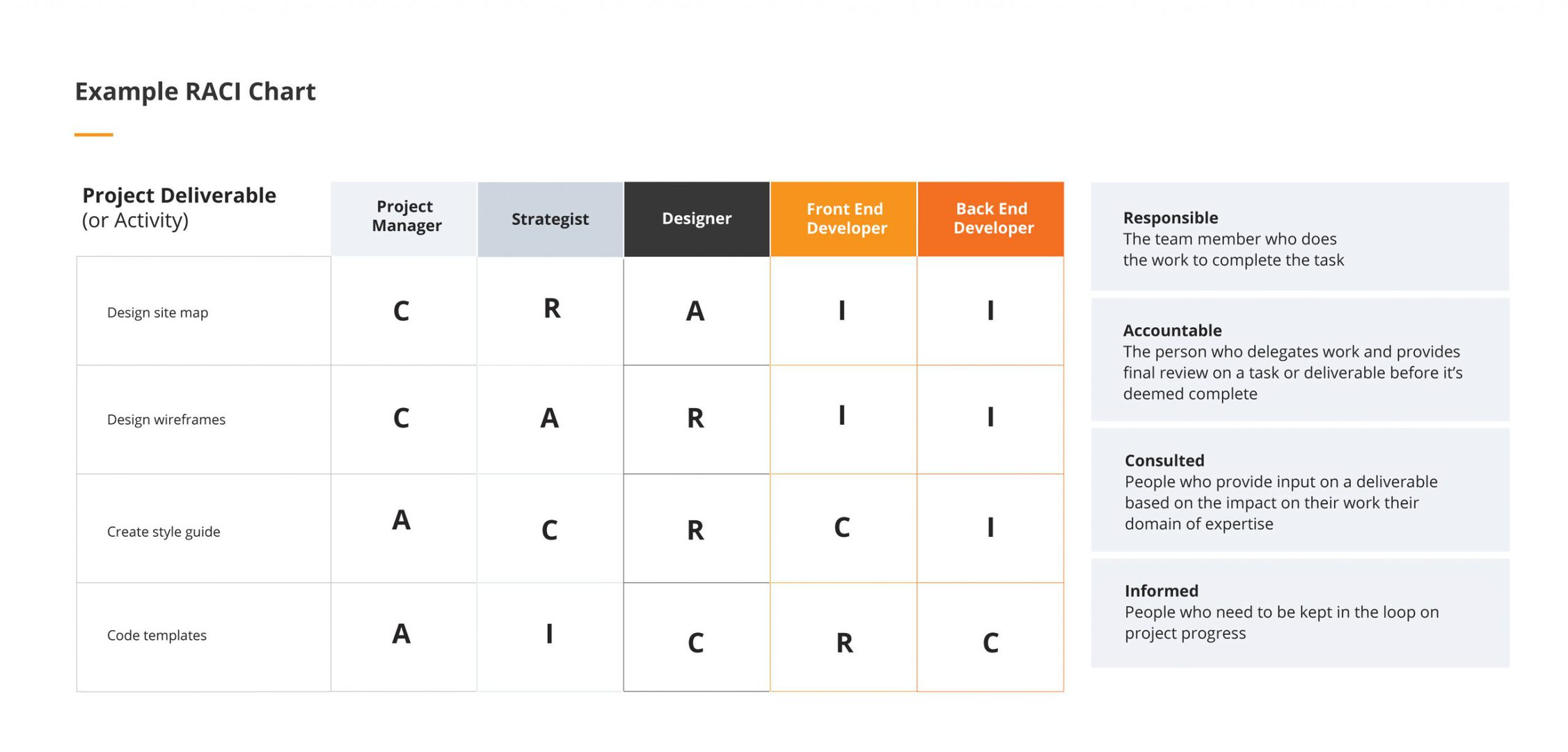 Example RACI Chart