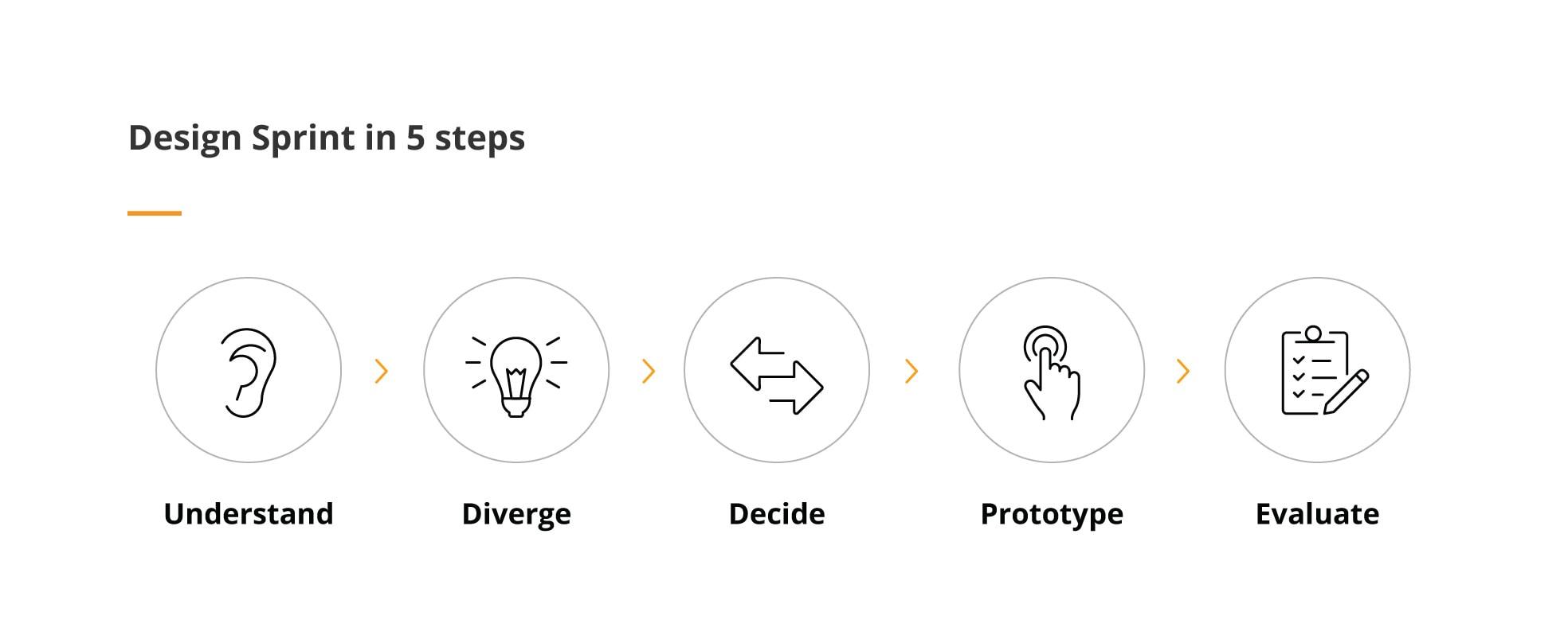 Design Sprint 5 steps