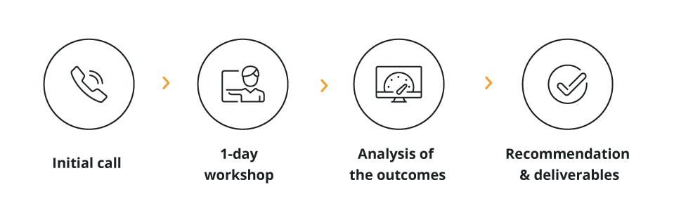 IT Strategy workshop process