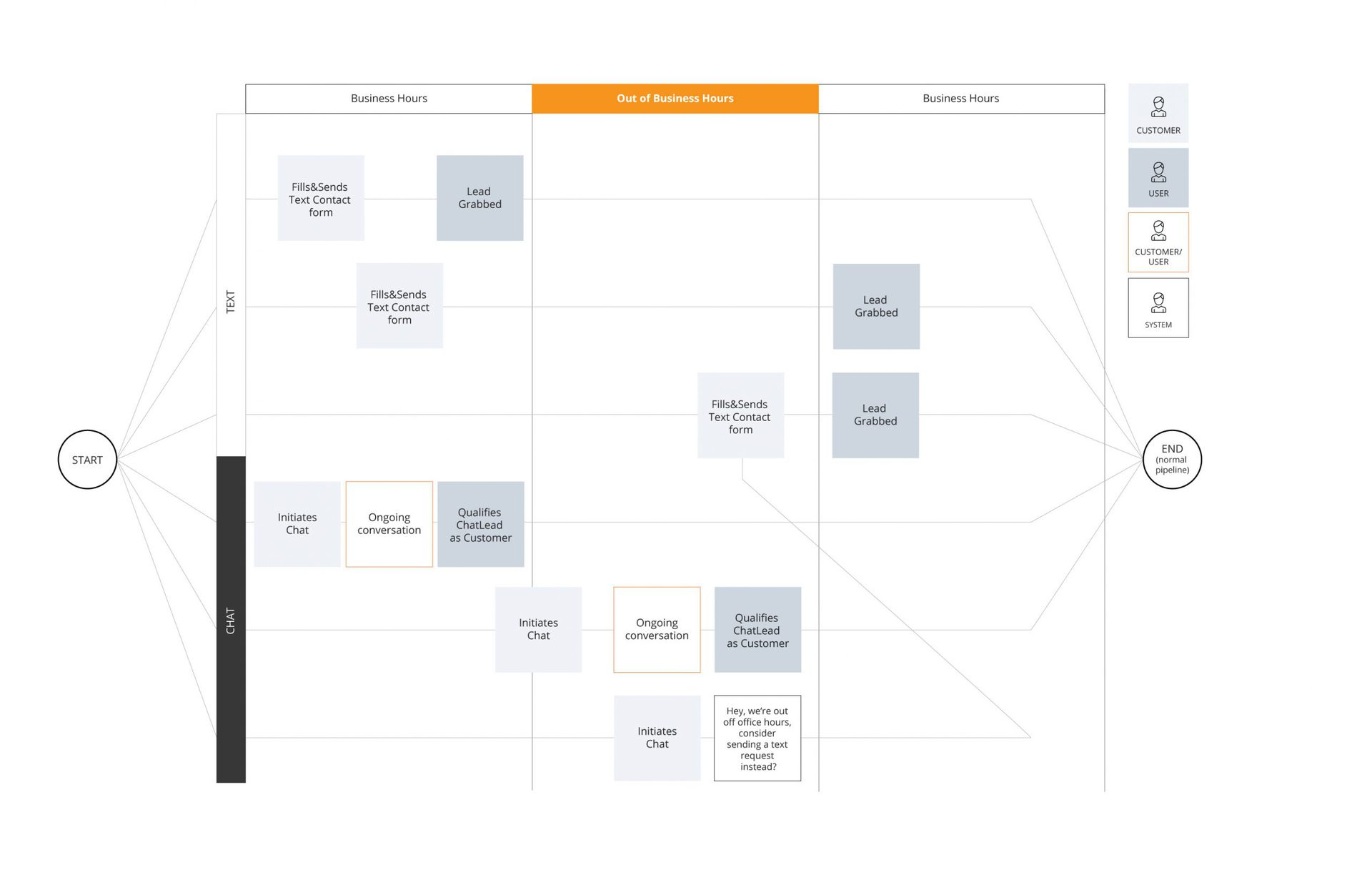 Why do we need business process mapping