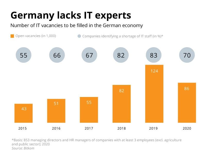 Germany skills shortage
