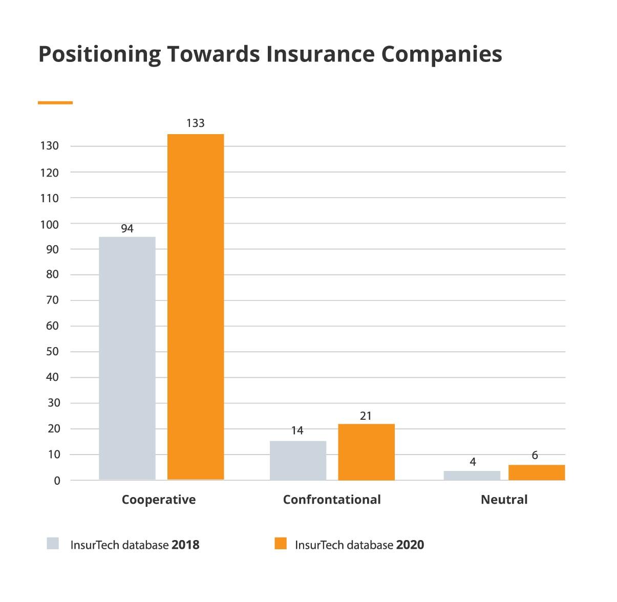 Positioning_Towards_Insurance_Companies