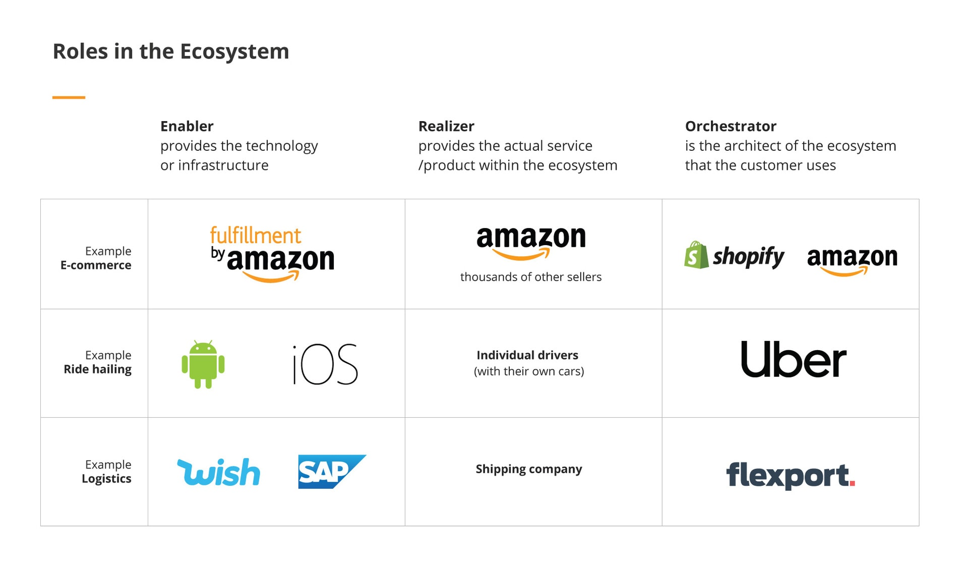 The State of Digital Transformation in German Insurance Vertical ecosystem